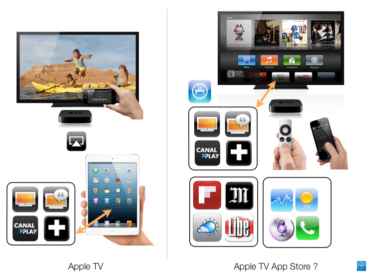 futur-apple-tv